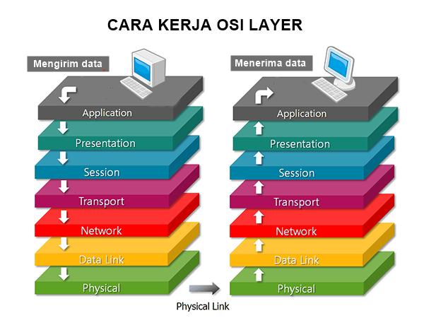 cara kerja osi layer