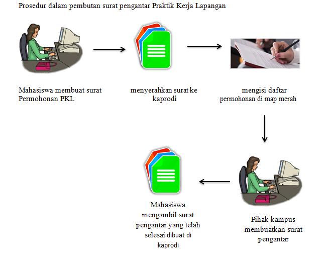 Proses bisnis prosedur pembuatan surat pengantar kl